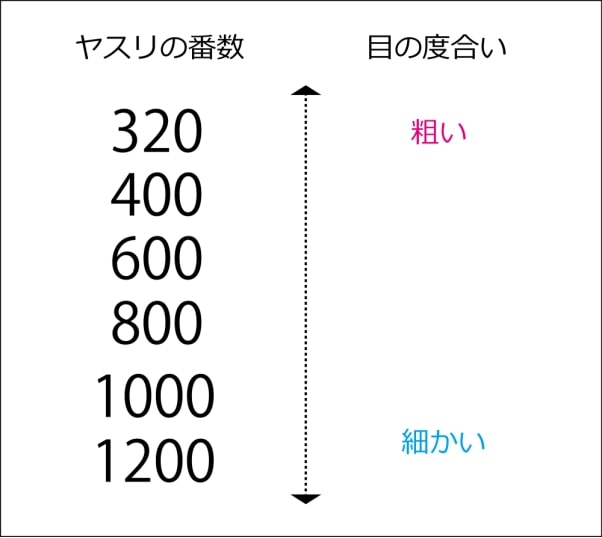 ヤスリの番数と目の度合いの表